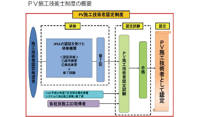 PV施工技術者制度の概要